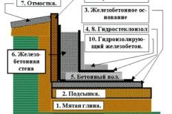 Примерная схема гидроизоляции подвала разными материалами при УГВ выше и ниже пола подвала