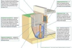 Приямок подвального окна (схема).