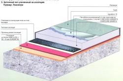 Конструктивнаясхема бетоннойстяжки.