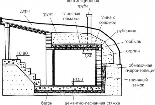 Традиционная схема погреба.
