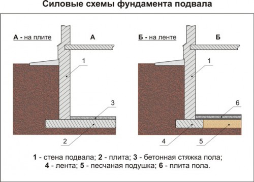 Устройство цокольного этажа дома.