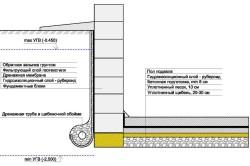 Схема дренажа цокольного этажа