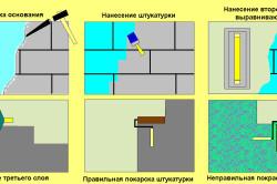 Схема оштукатуривания и покраски стен