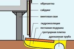 Схема отлива цоколя на винтовых сваях