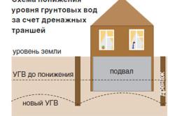 Схема понижения грунтовых вод для подвального помещения