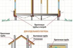Схема приточной вентиляции погреба.