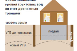 Схема работы дренажной системы