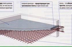 Схема устройства армированного монолитного перекрытия