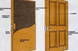 Схема устройства деревянной двери