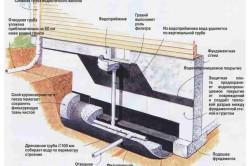 Схема устройства дренажной системы для подвала