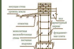 Схема устройства ленточного фундамента для возведения подвала