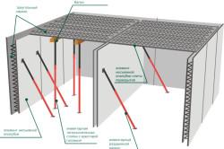Схема устройства опалубки для возведения подвала.