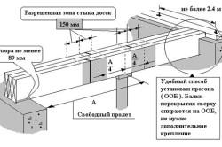Схема устройства перекрытия при помощи несущих балок