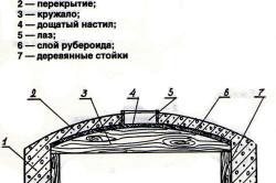 Схема устройства перекрытия погреба