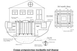 Схема устройства погреба под домом.