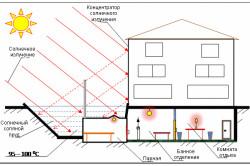 Схема устройства солнечной бани в цокольном этаже