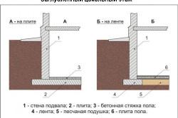 Схема устройства заглубленного цоколя