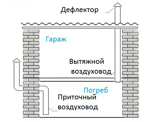 Схема устройства приточной вентиляции погреба.