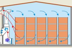 Схема вентиляции воздуха при хранении овощей в контейнерах