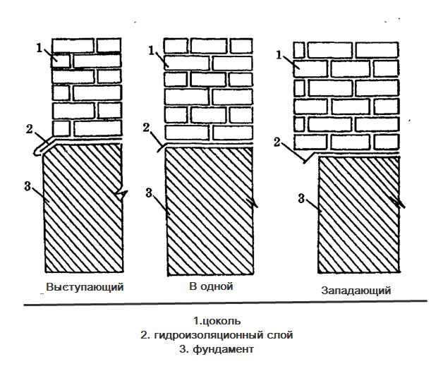 Схема видов цоколя: выступающий, в одной и западающий.