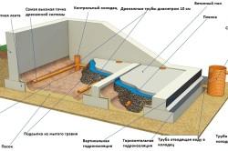 Устройство внутреннего дренажа пола в подвале.