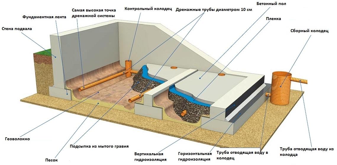 Устройство внутреннего дренажа в подвале.