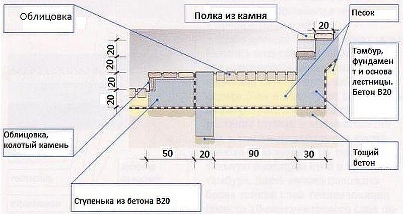 Лестница погреба