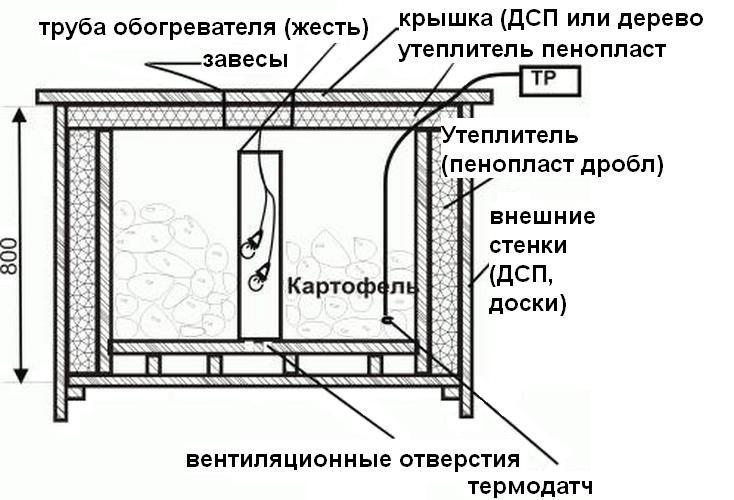 Схема ящика с обогревом для хранения картофеля на балконе