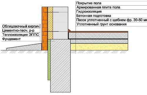 Схема цоколя.