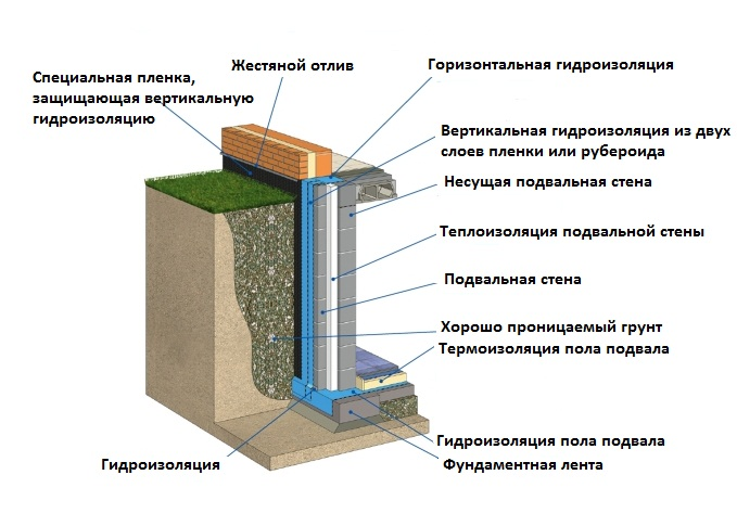 Схема термоизоляции дома