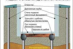 Схема внешней дренажной системы подвала.