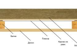 Схема утепления потолка подвала минеральной ватой.