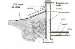 Схема гидроизоляции насыпного погреба