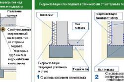 Схема утепления стен подвала