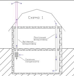 Схема вентиляции погреба