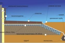 Схема утепления цокольного этажа.