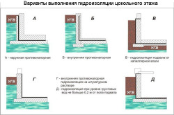 Варианты гидроизоляции цокольного этажа