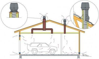 Схема вентиляции в гараже.