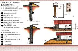 Устройство свайного фундамента с цоколем