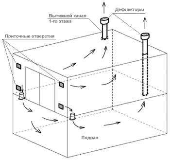 Правильная вентиляция в подвале