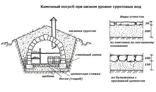 Устройство каменного погреба при низком уровне грунтовых вод