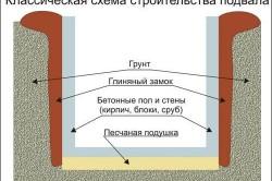 Классическая схема строительства погреба