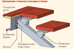 Крепление стального косоура к балке.