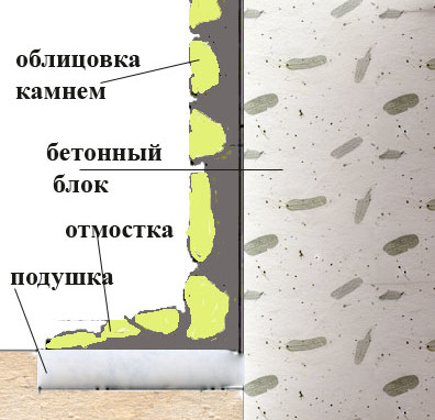 Схема облицовки цоколя камнем