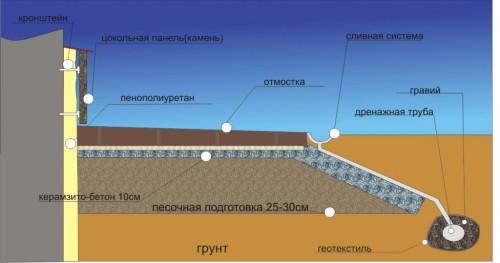 Схема утепления и заливки цоколя