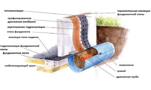 Схема внешней и внутренней гидроизоляции цокольного этажа