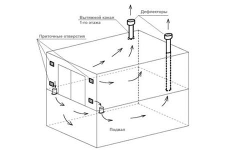 Схема маеталлического погреба с вентиляцией