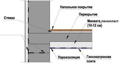 Схема утепления потолка подвала