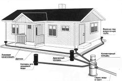 Дренажные системы отвода грунтовых вод
