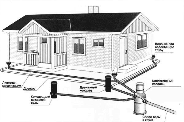 отвода грунтовых вод